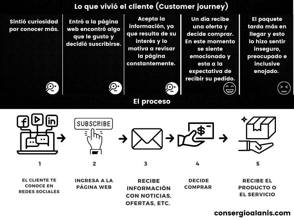 Importancia del customer journey en el funnel de ventas.