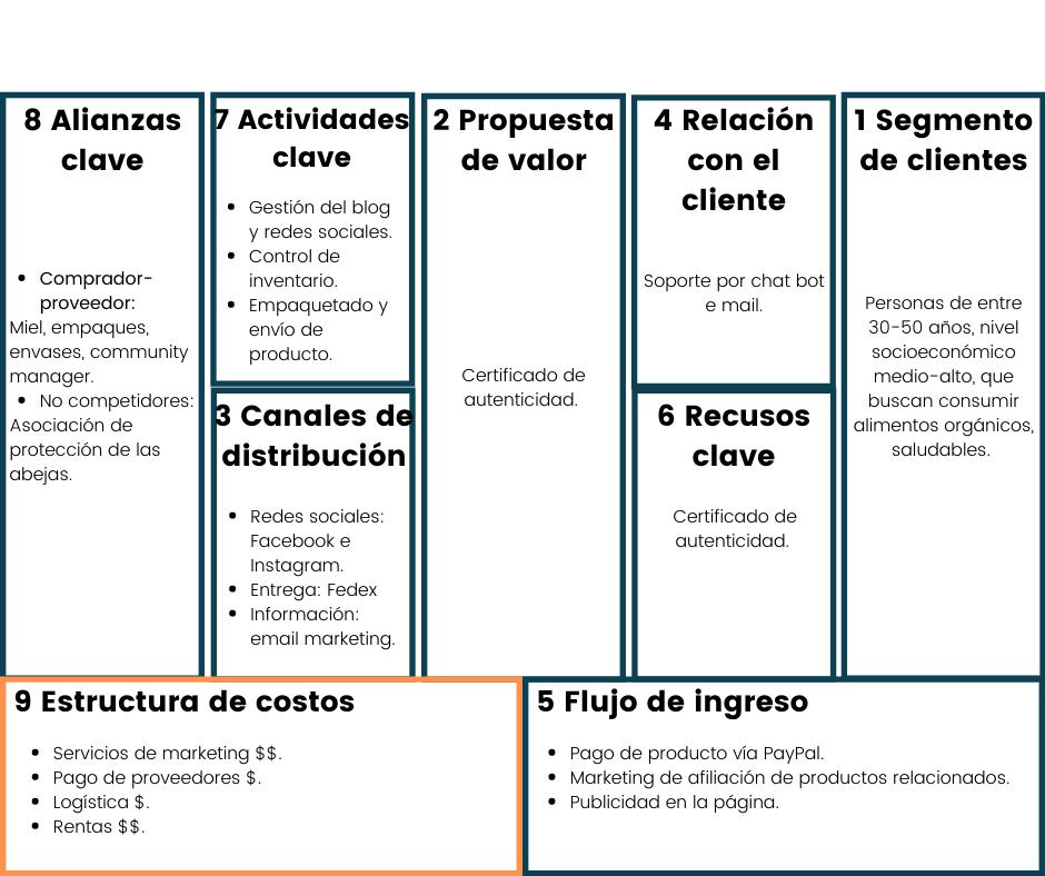 Estructura de costos modelo canvas